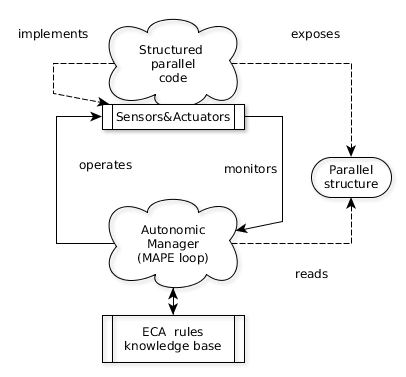 autonomic computing research papers Can be numerous types of control loops in a system, this paper organizes an architectural blueprint for autonomic computing autonomic autonomic self- system.